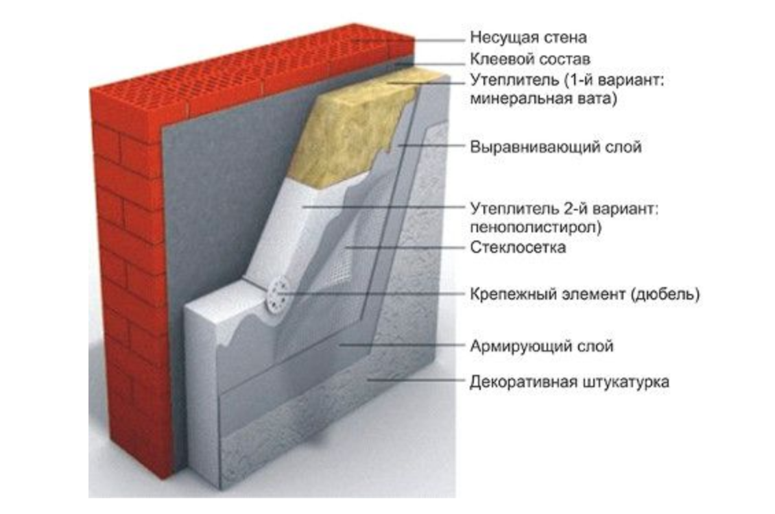 Штукатурные фасады.