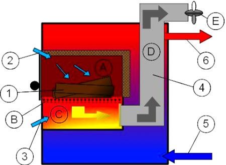 Устройство пиролизного котла с описанием процессов его работы