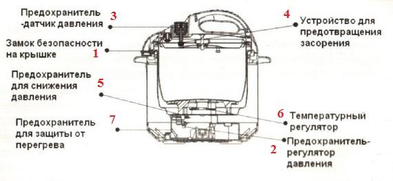 Конструкция мультиварки