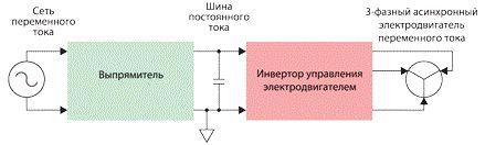 Инверторный кондиционер, отличия от обычных сплит – систем, достоинства и недостатки