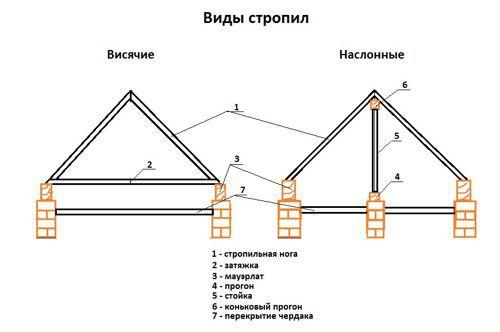 Установка стропил для крыши своими руками