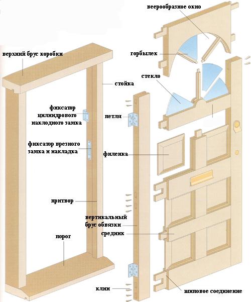 Изготовление и установка дверей своими руками