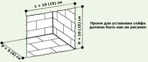 Установка сейфа в квартире (доме) своими руками