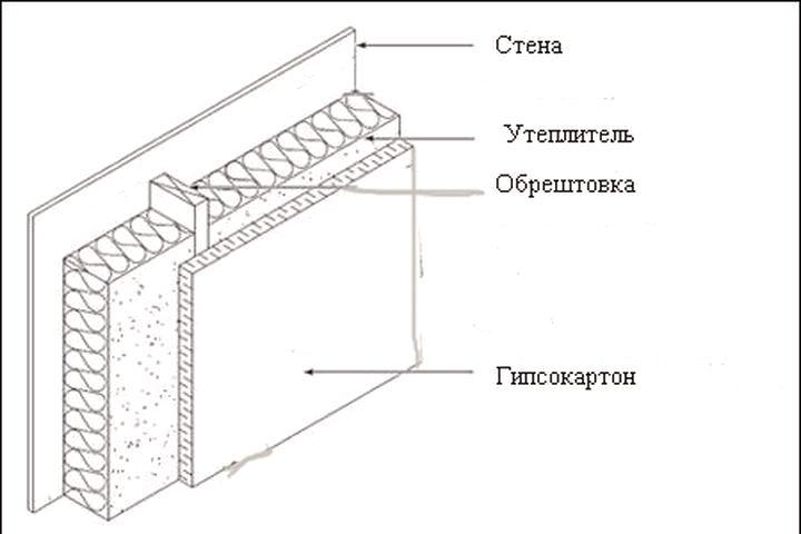 Схема создания фальшивой стены