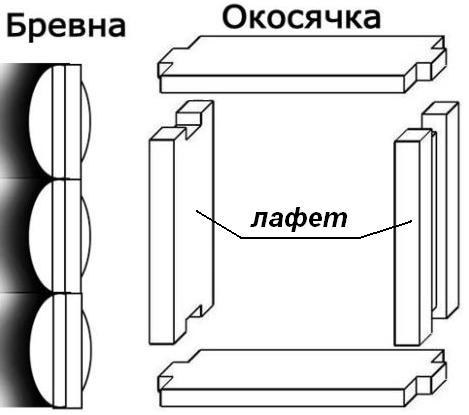 Как врезать форточку в деревянное окно своими руками
