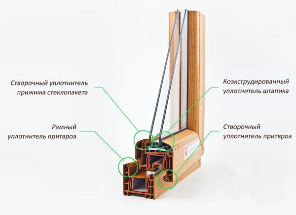 Уплотнитель для пластиковых окон конструкция