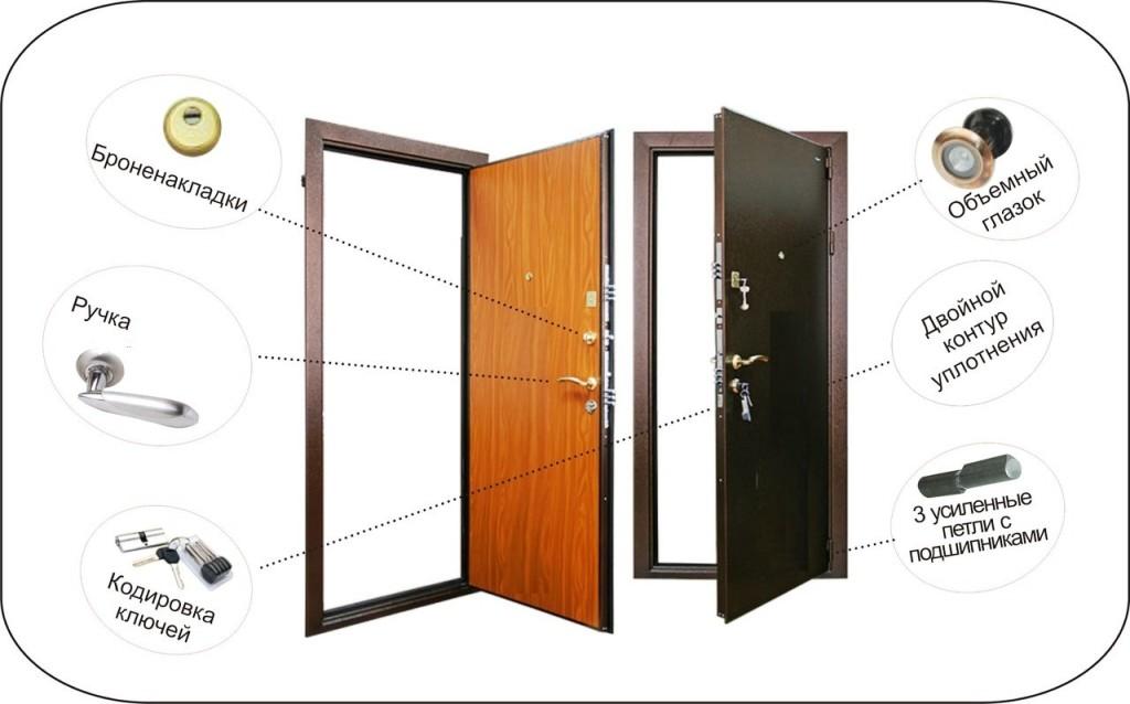 Устройство железной двери