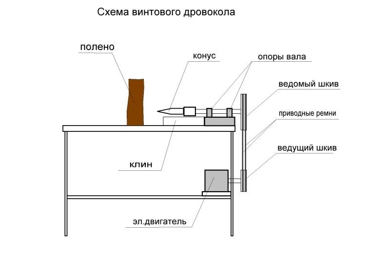 Схема конусного дровокола