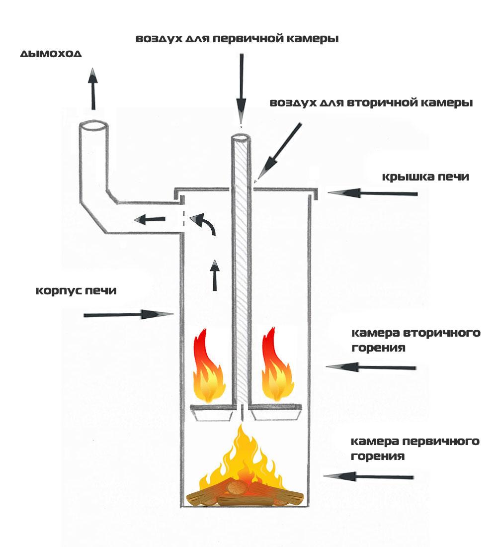Печка длительного горения из кирпича своими руками