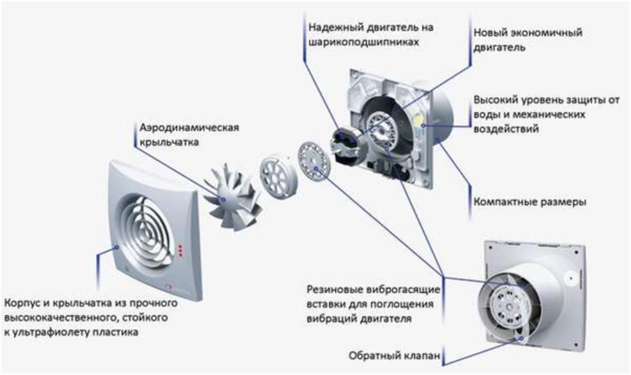 Устройство вентилятора для ванной комнаты