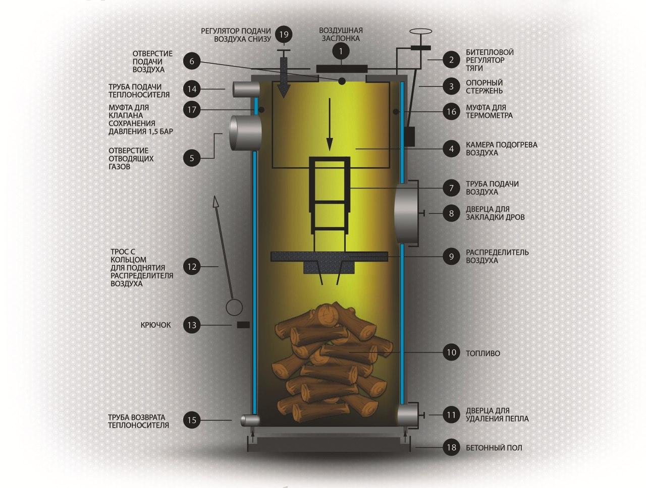 Схема котла горения