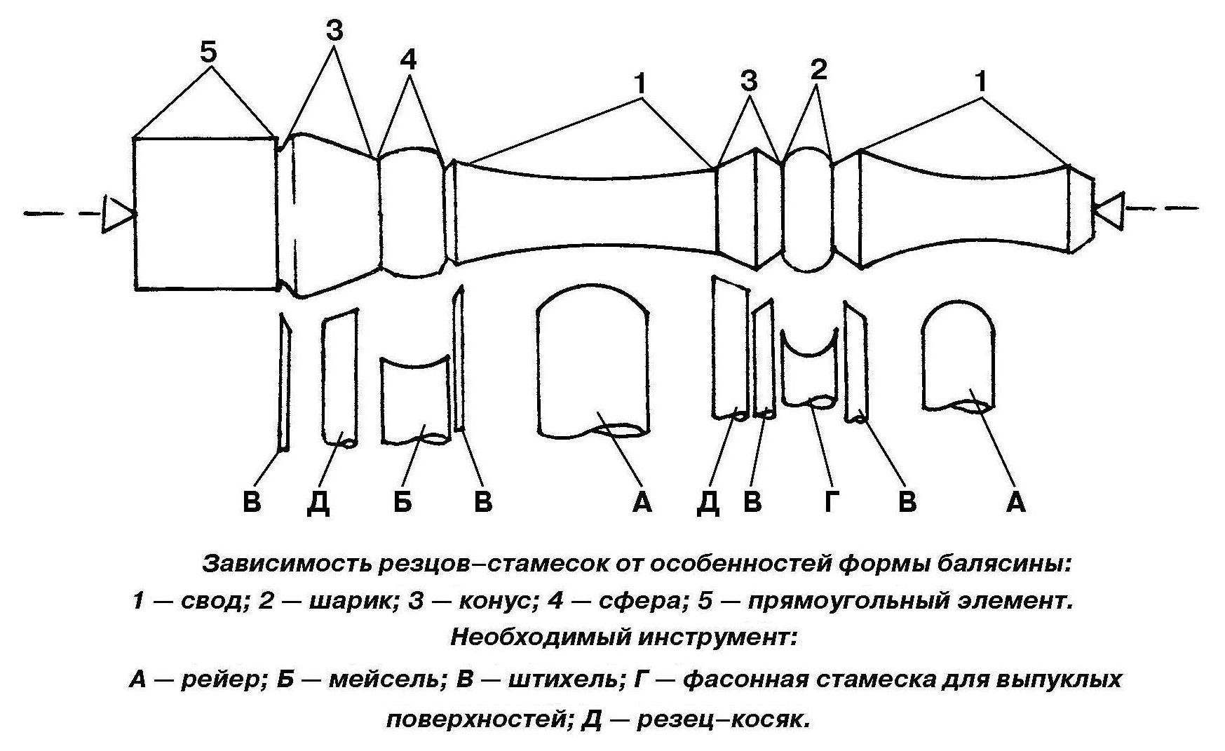 Зависимость резцов-стамесок от особенностей формы балясины
