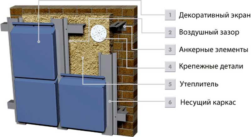 Преимущества-вентилируемых-фасадов_