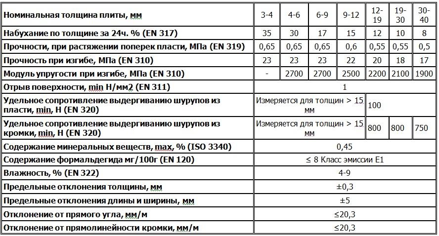 Характеристики МДФ