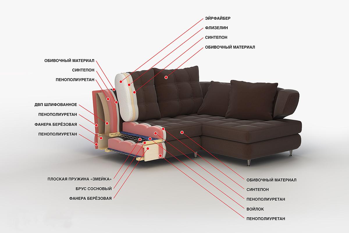 Материал для изготовления дивана