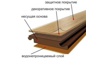 struktura_laminata-e1484649322460.jpg.pagespeed.ce_.RlUhI-pZpu
