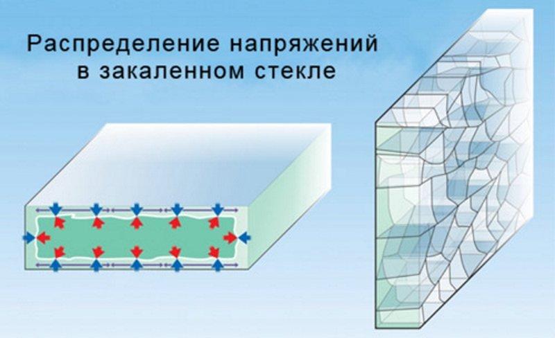 Распределение напряжений в закаленном стекле