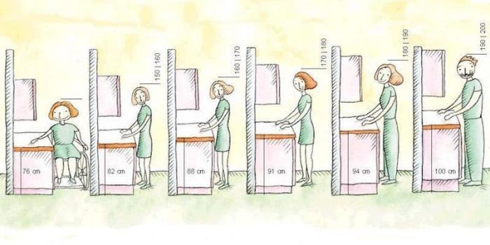 Как правильно подобрать высоту кухонного стола