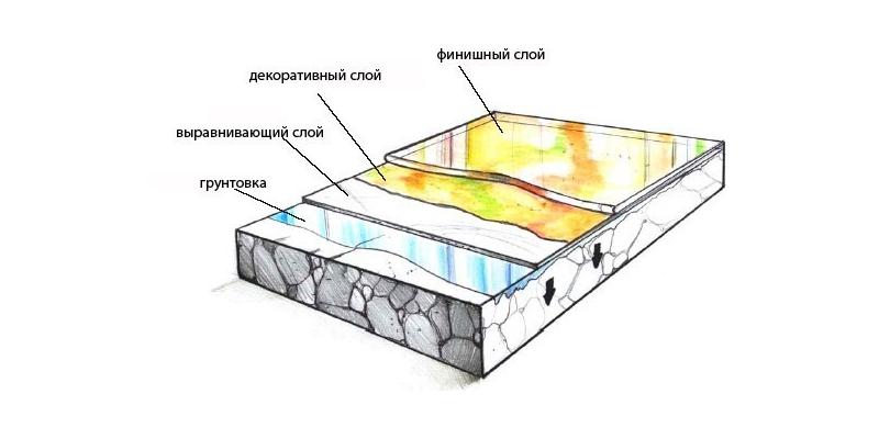 Схема устройства наливного 3D пола